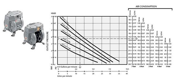 Wydajność pomp w zależności od ciśnienia