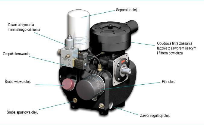 Budowa kompresora śubowego RS-B