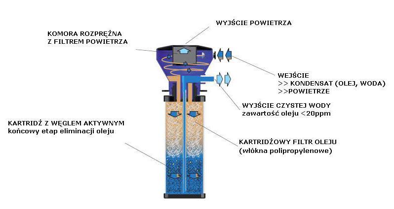 Ogromnie Separator woda / olej - seria C BU55