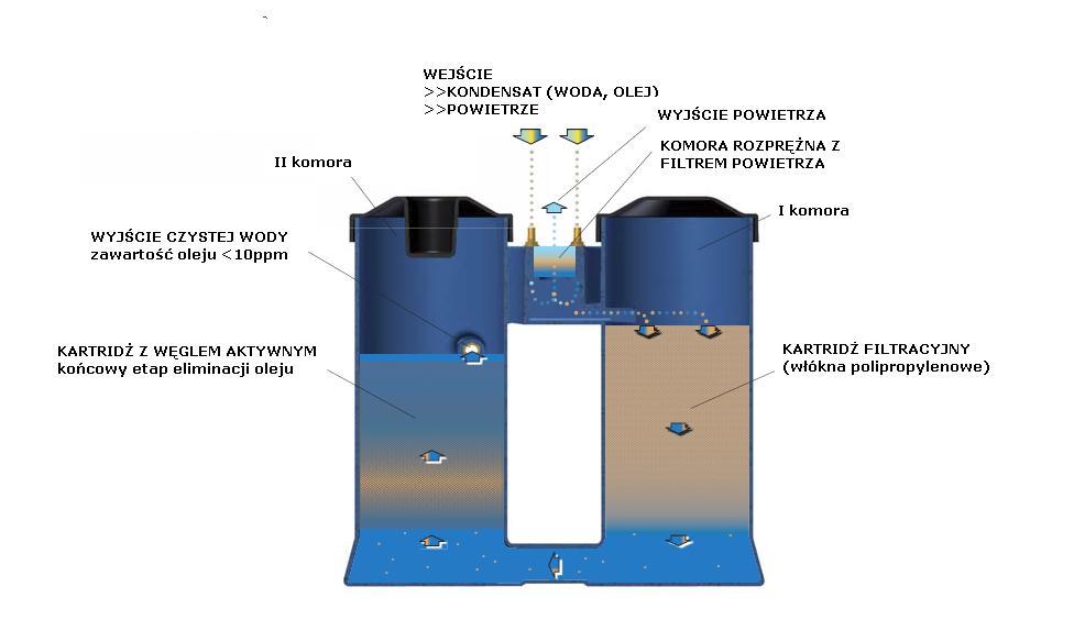 Rewelacyjny Separator woda / olej - seria C SH06