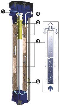zasada działania osuszacza membranowego - technologia osuszania membranowego