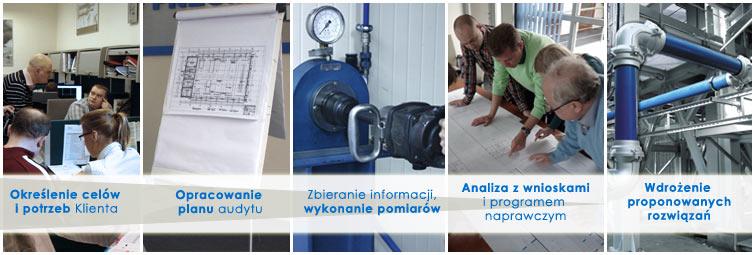Audyt energetyczny przeprowadzany przez firmę Pneumat System