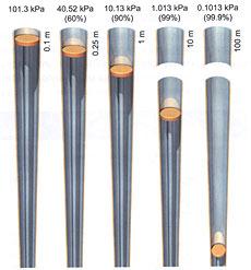 Спрос на энергию на разных уровнях вакуума