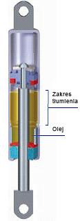 Sprężyny gazowe pchające z tłumieniem hydraulicznym