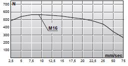 Tabela sił siłowników elektromagnetycznych